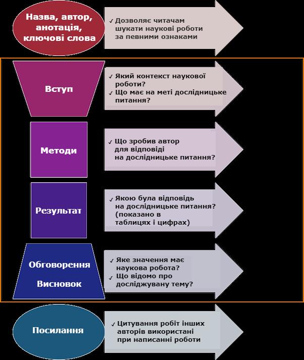 Структура наукового тексту